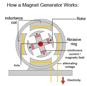 magnetic-generator-sketch